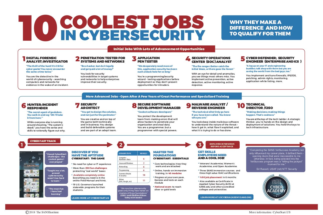 10 Coolest Jobs