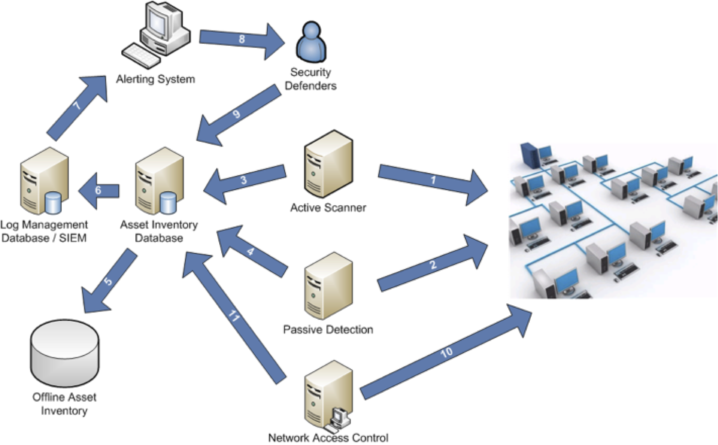 security controls It security controls are actions that are taken as a matter of process, procedure or automation that reduce security risks they may be identified by security audits or as a part of projects and continuous improvement.