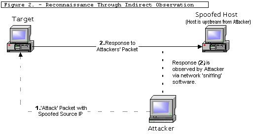 SANS - Information Security Resources