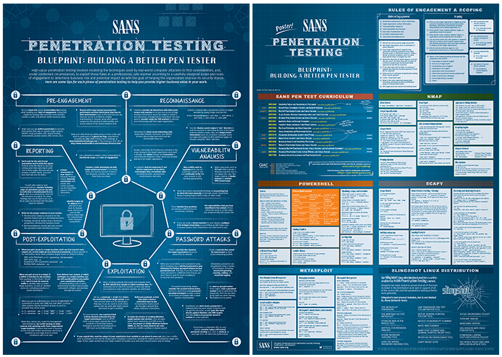 Introducing the new sans pen test poster building a better pen if youre not a pen tester this webcast will help you learn many helpful tips to make you a better information security professional and bring additional malvernweather Choice Image